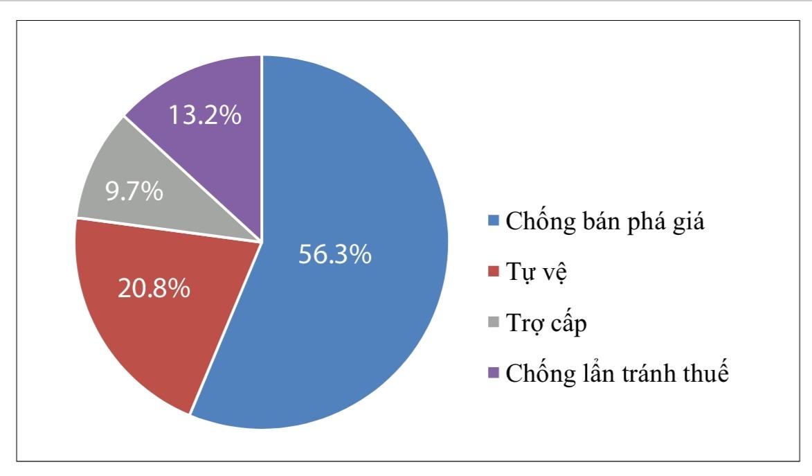 Ngăn nguy cơ gia tăng điều tra phòng vệ thương mại với hàng hóa xuất khẩu của Việt Nam