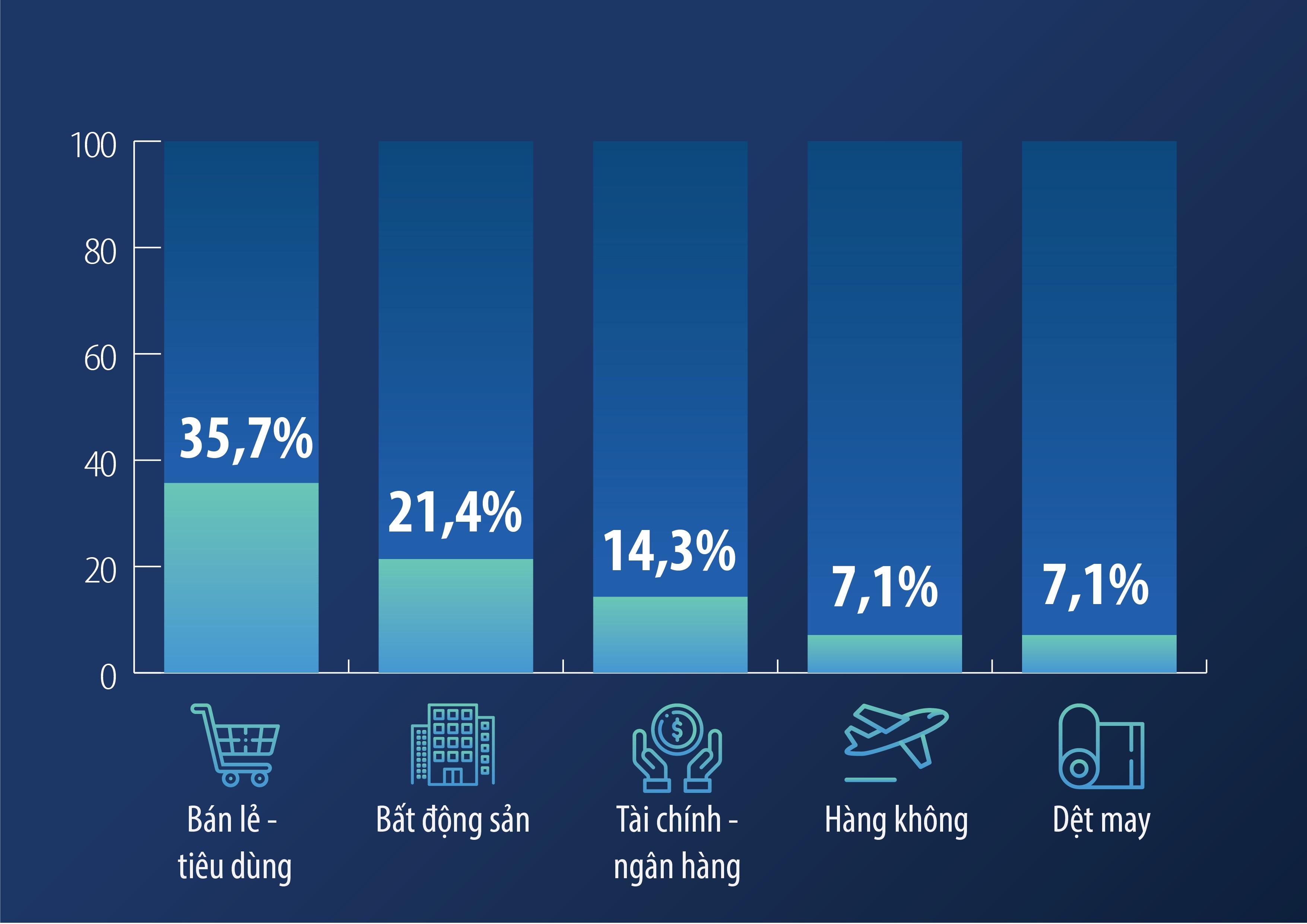 Tiềm năng tăng trưởng của thị trường chứng khoán nhìn từ các doanh nghiệp niêm yết uy tín