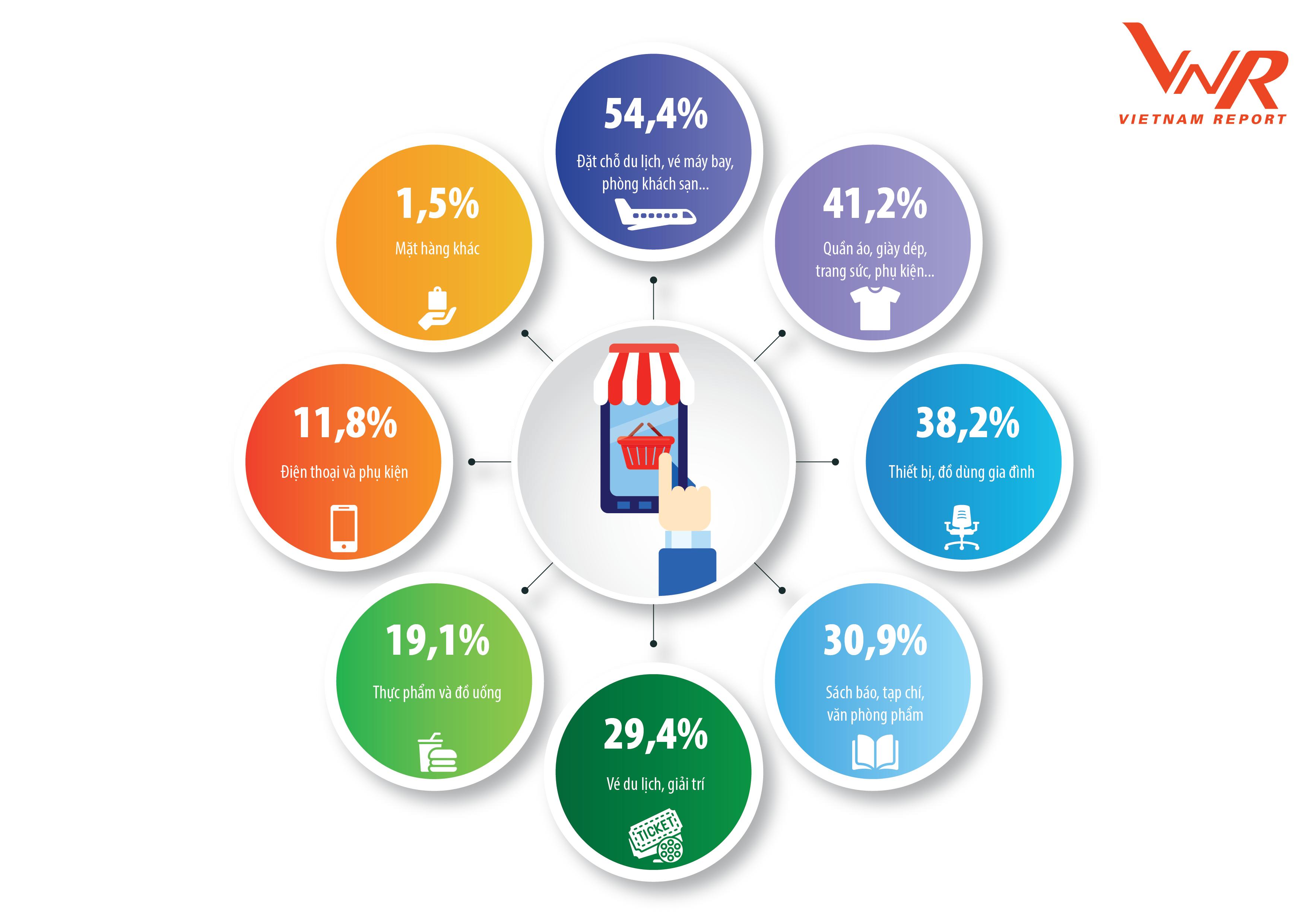 Thị trường bán lẻ thay đổi đáp ứng nhu cầu người tiêu dùng