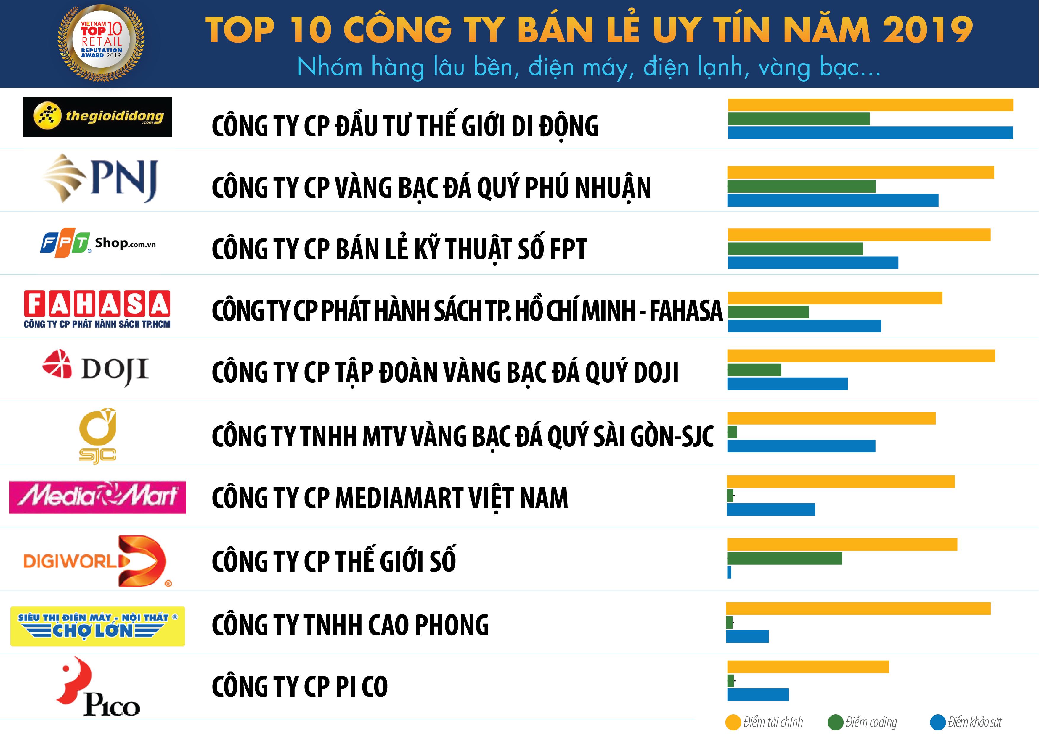 Xếp hạng Top 10 công ty bán lẻ uy tín nhất Việt Nam