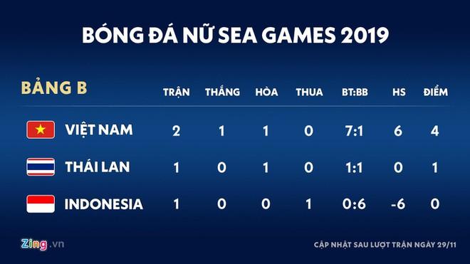 Đội tuyển nữ Việt Nam vào bán kết SEA Games 30