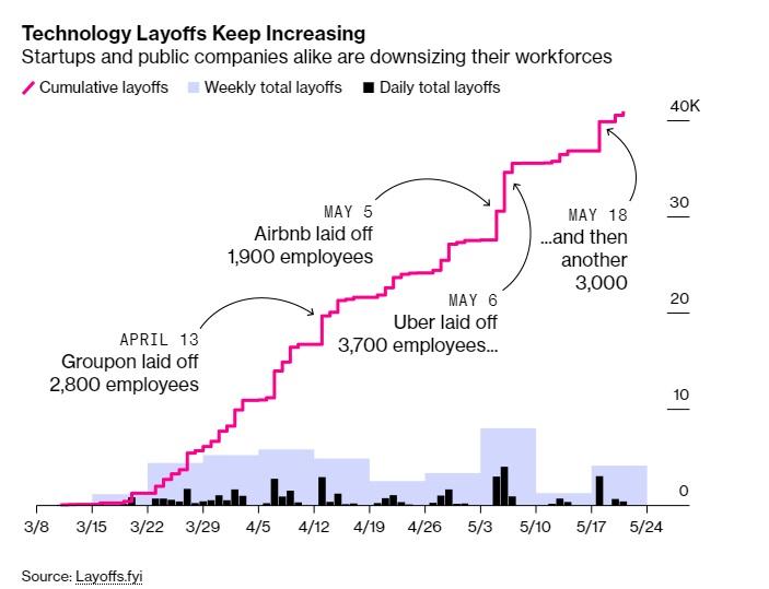 40.000 nhân sự tại Thung lũng Silicon bị cắt giảm do dịch Covid-19