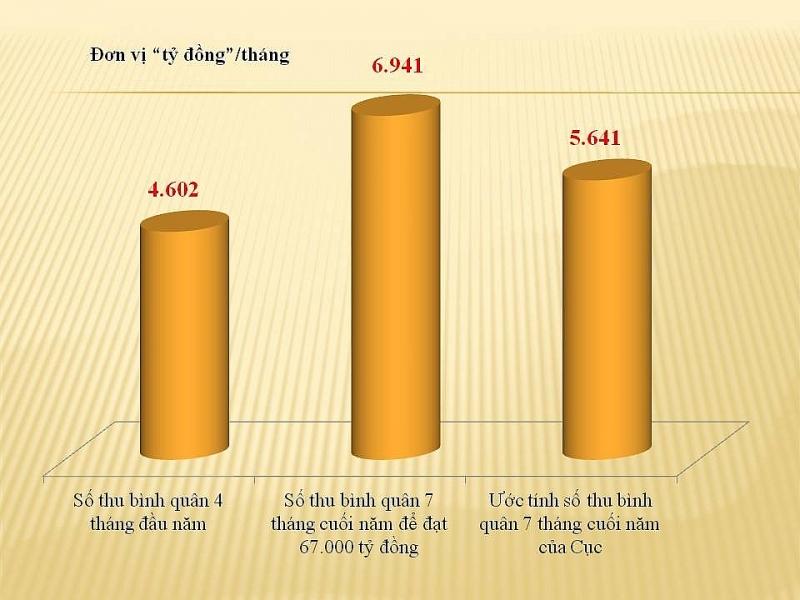 Hải quan Hải Phòng giảm thu ngân sách gần 4.500 tỷ đồng