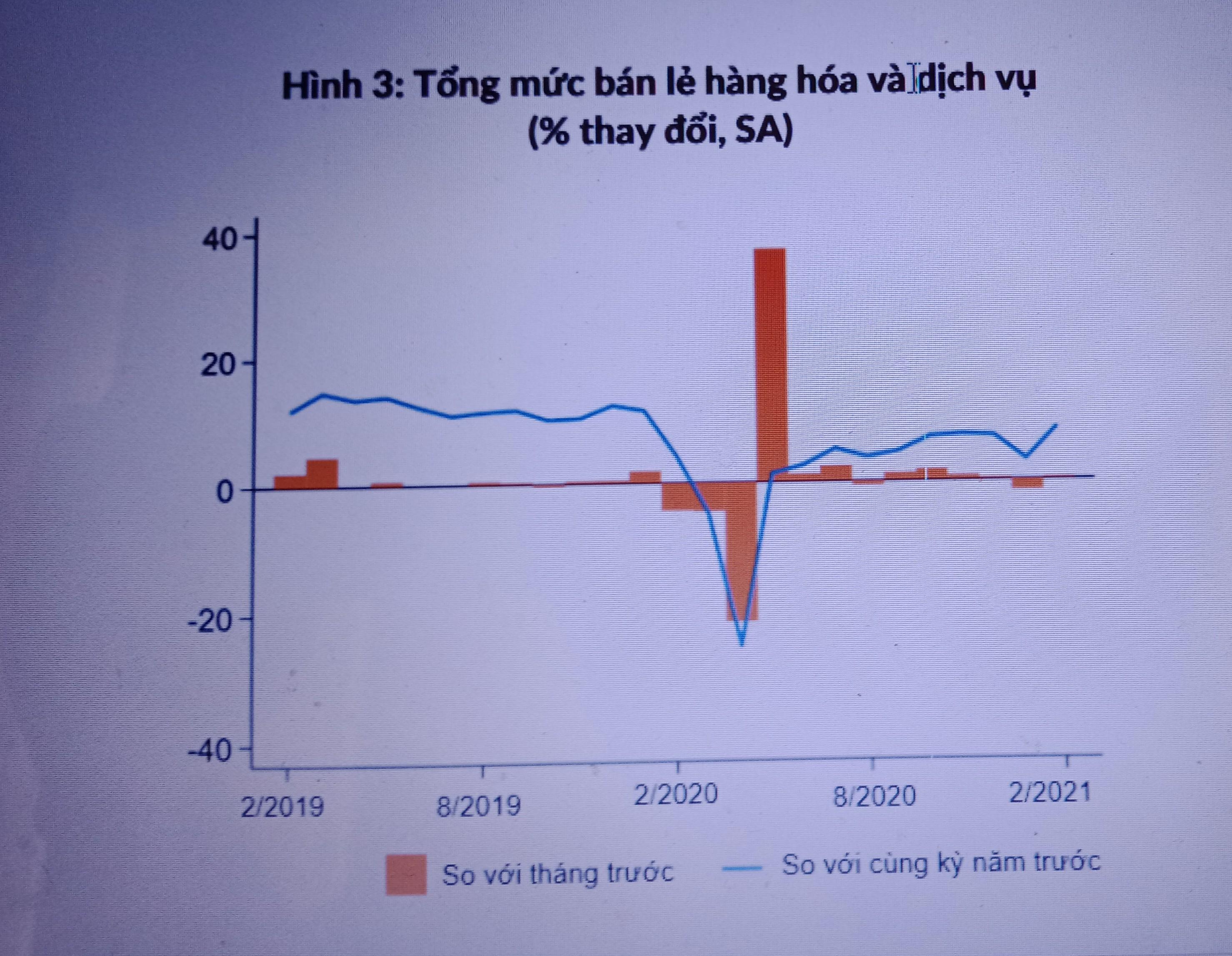 Bất chấp Covid-19, nền kinh tế Việt Nam vẫn có tín hiệu phục hồi
