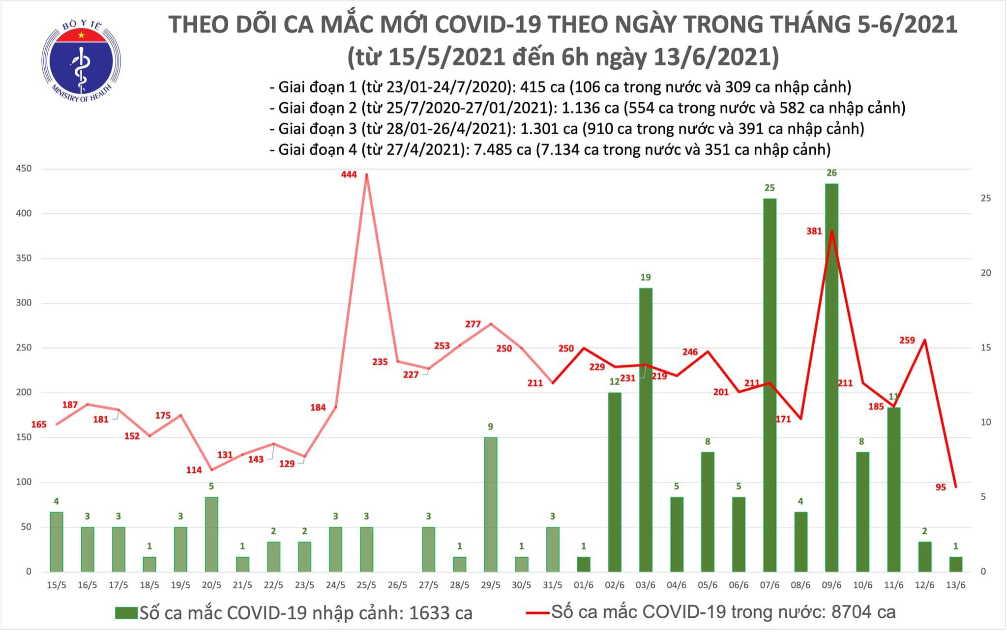Sáng 13/6, Việt Nam ghi nhận thêm 95 ca mắc Covid-19 trong nước tại 6 tỉnh, thành phố