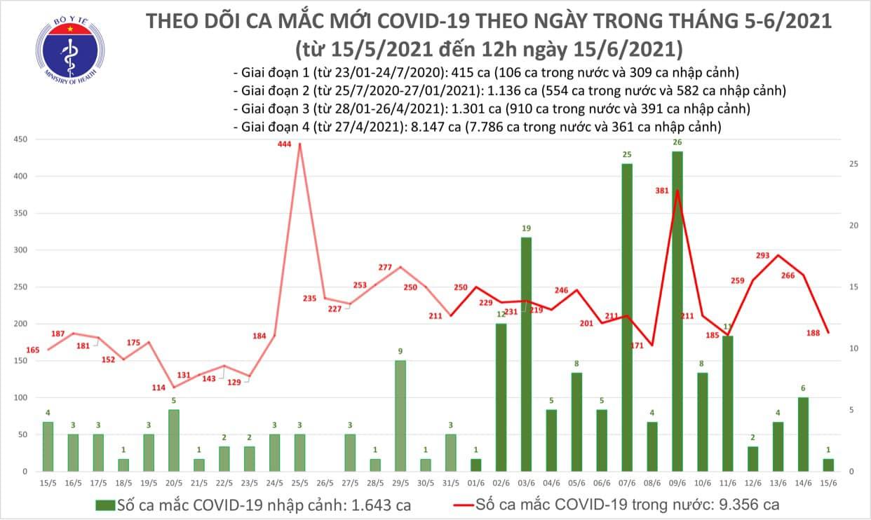 Trưa 15/6: Thêm 118 ca mắc Covid-19 ghi nhận trong nước