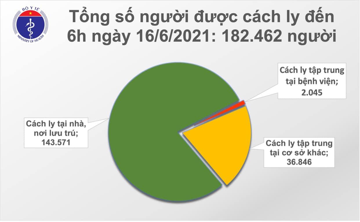 Sáng 16/6: Đã có 24 tỉnh, thành phố không ghi nhận ca mắc Covid-19 mới trong 14 ngày qua