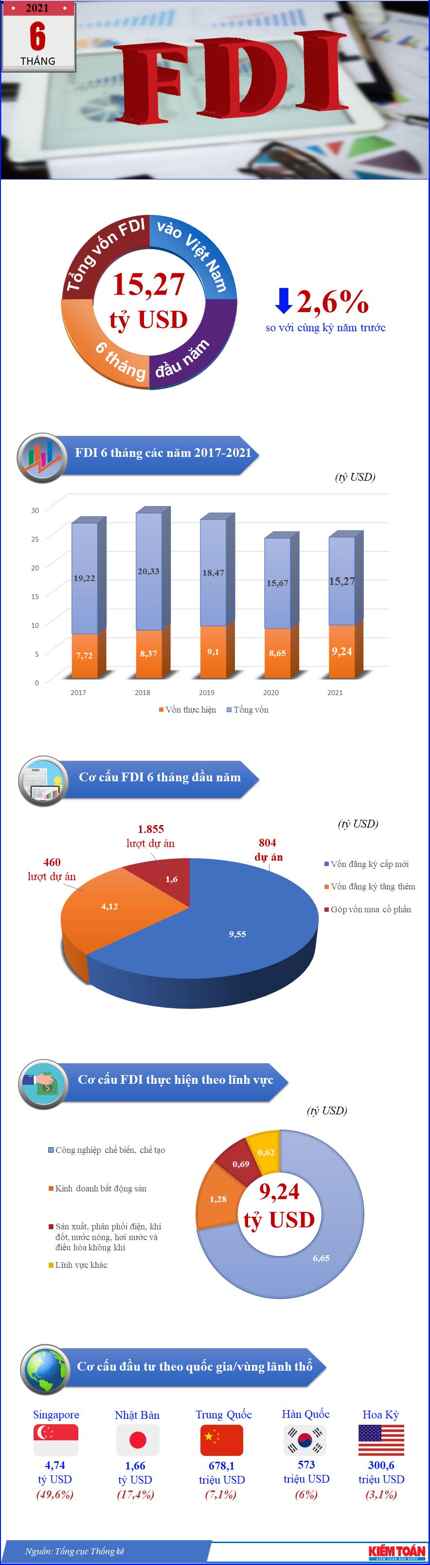 Infographic - 6 tháng đầu năm, thu hút FDI đạt 15,27 tỷ USD