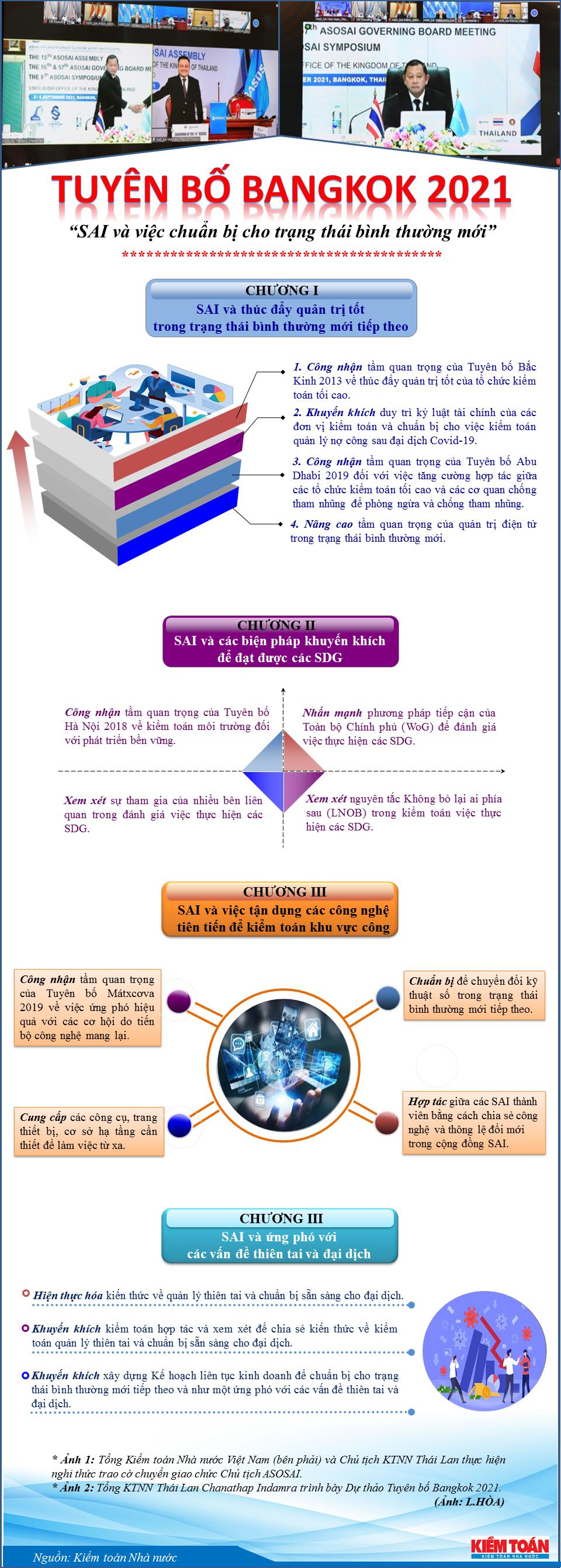 Infographic - Những nội dung chính của Tuyên bố Bangkok 2021