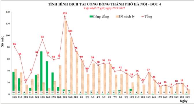 Hà Nội cho phép nhiều dịch vụ, cơ sở kinh doanh hoạt động trở lại
