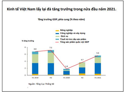ADB lạc quan về kinh tế Việt Nam trong trung và dài hạn