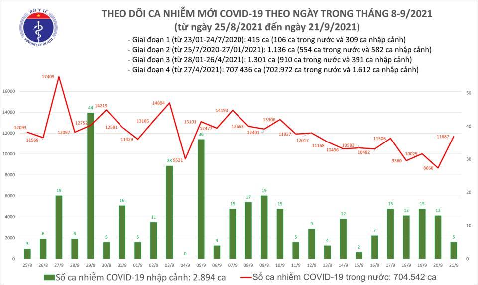 Ngày 21/9, ghi nhận 11.692 ca nhiễm Covid-19 mới, 11.017 ca khỏi bệnh