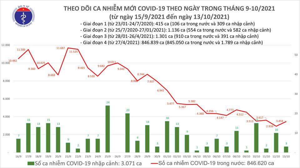Ngày 13/10, ghi nhận 3.461 ca nhiễm Covid-19 mới tại 47 tỉnh, thành phố