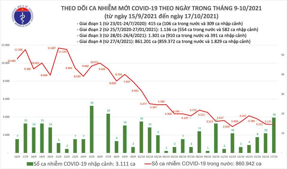 Ghi nhận thêm 3.193 ca nhiễm Covid-19 mới trong 24 giờ qua