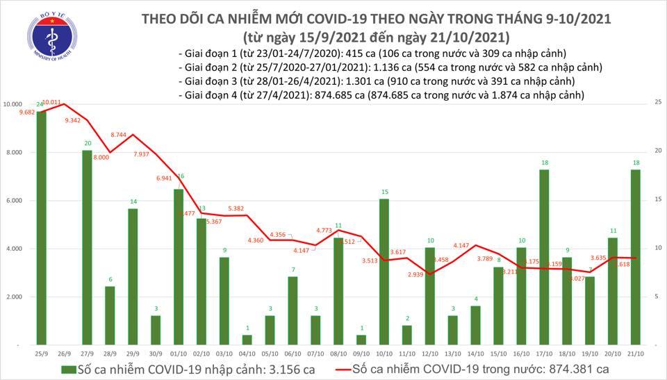Ngày 21/10, ghi nhận 3.636 ca nhiễm Covid-19 mới tại 50 tỉnh, thành phố