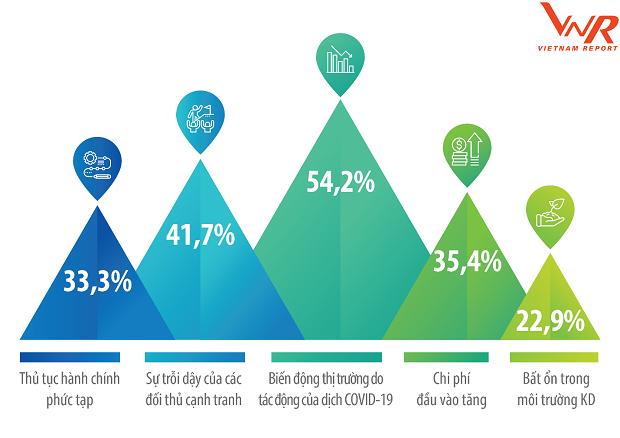 Doanh nghiệp tăng trưởng nhanh đánh giá về những thách thức