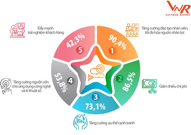 Các doanh nghiệp lớn nhất Việt Nam kinh doanh trong một năm đầy biến động