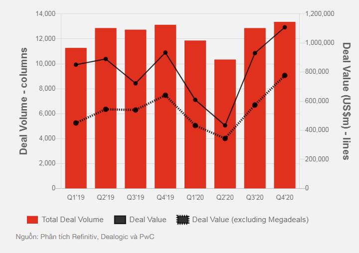 Thị trường M&A vẫn sôi động  bất chấp đại dịch